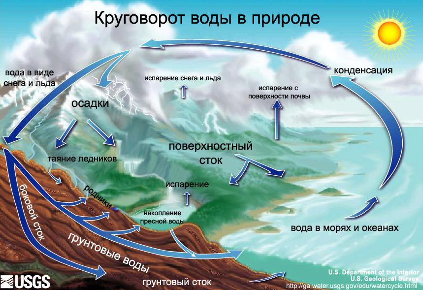 Круговорот воды в природе картинка